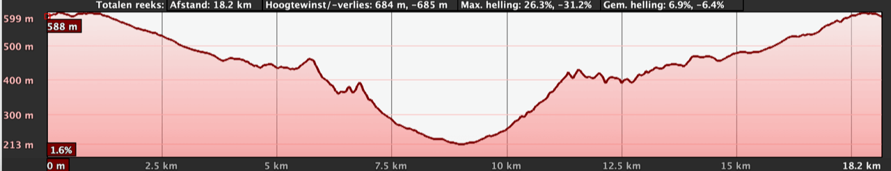 2019 GZT run stage3 hoogteprofiel