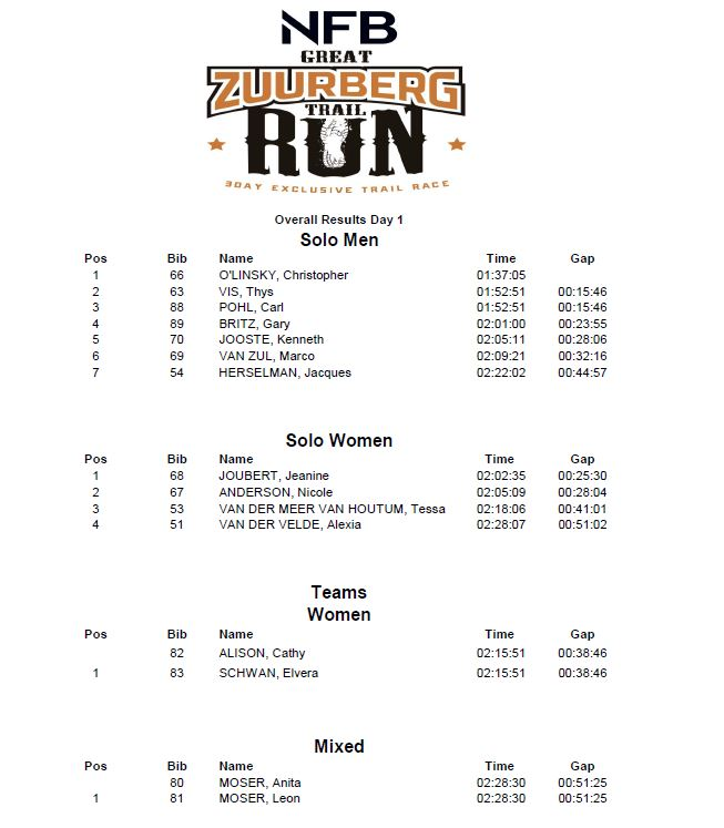 GZT run 2018 results day 1 overall