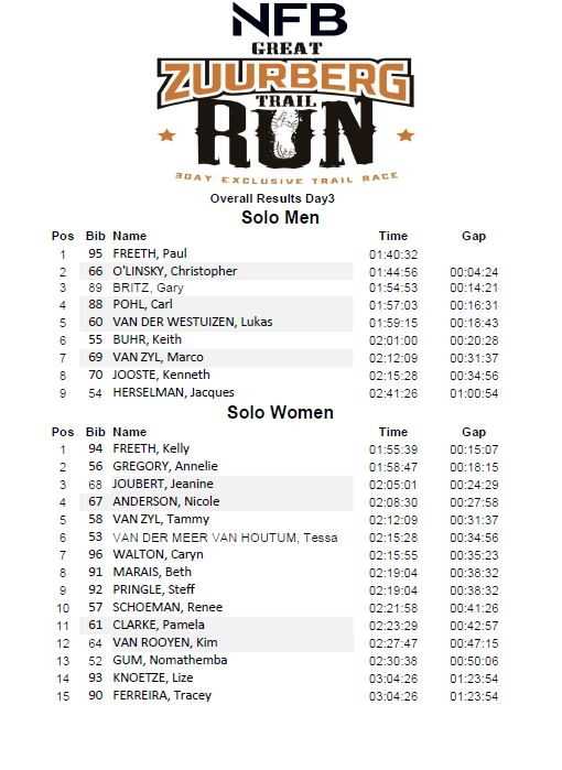 GZT run 2018 results day 3 overall p1