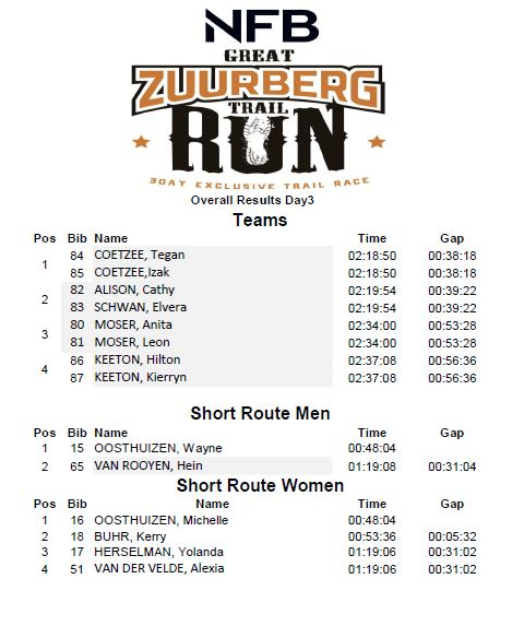 GZT run 2018 results day 3 overall p2