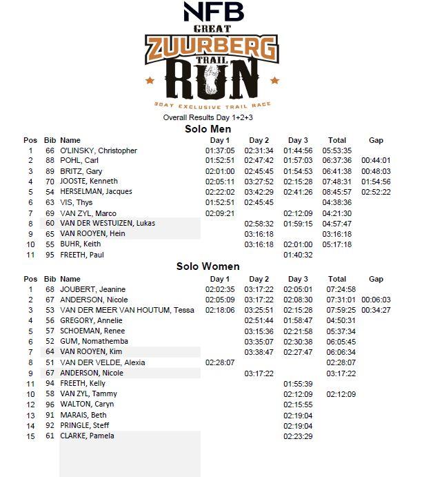 GZT run 2018 results overall p1