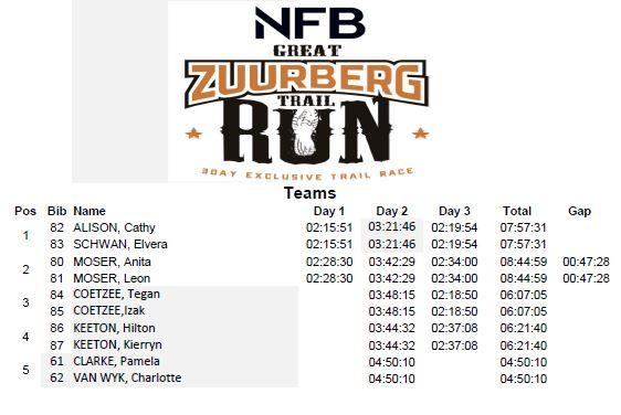 GZT run 2018 results overall p2